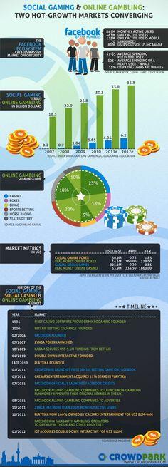 social gaming & online gambling