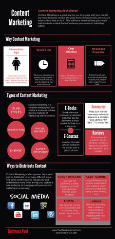 #ContentMarketing At A Glance