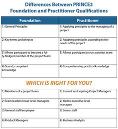 PRINCE2 Foundation or Practitioner; which is right for you? This guide will explain the differences and give some insight into who should be choosing what - http://www.siliconbeachtraining.co.uk/blog/prince2-foundation-practitioner-differences/