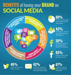 Benefits of Social M