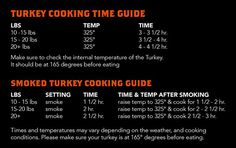 #Traeger's turkey cooking guide. Times and temps when roasting or smoking your turkey.