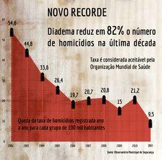 Violência em Diadema. (2012) Núcleo de Infografia e Visualização de Dados Casa da Cultura Digital