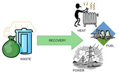 Simplified Waste to Energy