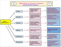 20 useful rubrics for integrating Bloom's Digital Taxonomy in your teaching