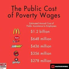 """The Public Cost of Poverty Wages.  Estimated Annual Cost of Public Assistance to Employees  Low wages and lack of benefits at the 10 largest fast-food companies in the United States cost tax-payers an estimated $3.8 billion per year. McDonald's alone costs taxpayers an estimated $1.2 billion each year.  Source: Allegretto, et. al, """"Fast Food, Poverty Wages: The Public Cost of Low-Wage Jobs in the Fast-Food Industry,"""" University of California-Berkeley, October 2013."""