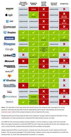 This Infographic Shows Which Sites Properly Encypt Your Data