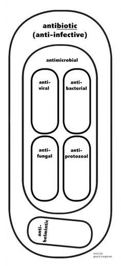 Venn guide to pills that kill things. http://colinpurrington.com/2013/evidence-based-antibiotic-usage/