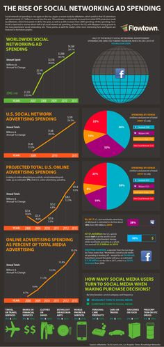 INFOGRAPHIC: Facebook is where it's at for advertising...