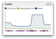 How to Use the New Facebook Page Admin Panel http://on.mash.to/GAVj8F