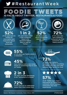 10 Facts About Twitter, Restaurants And Food [INFOGRAPHIC]