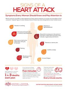 "Signs of a Heart Attack--Men and women may differ in their experience of heart attack symptoms, as women are more likely to have unusual or ""atypical"" signs of a heart attack.  Some of these may come and go before a heart attack occurs."