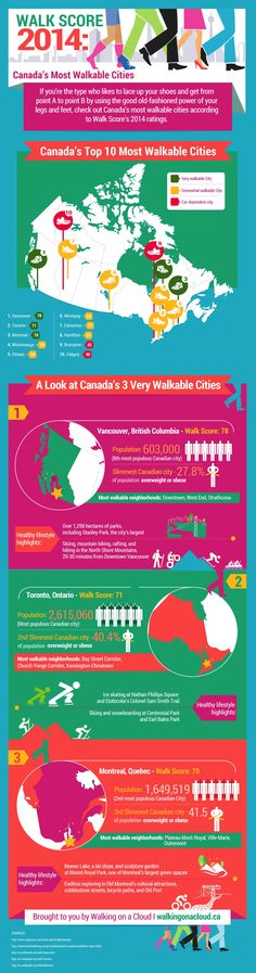 If you're the type who likes to lace up your shoes and get from point A to point B by using the good old-fashioned power of your legs and feet, check out Canada's most walkable cities according to Walk Score's 2014 ratings.