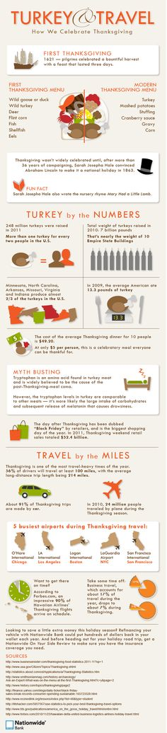 Turkey & Travel: How We Celebrate Thanksgiving [Infographic] | Daily Infographic