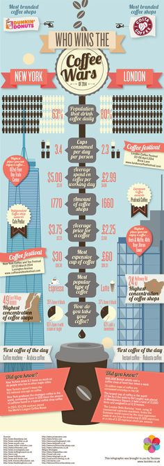 Thirsty for facts: London vs New York in the coffee wars