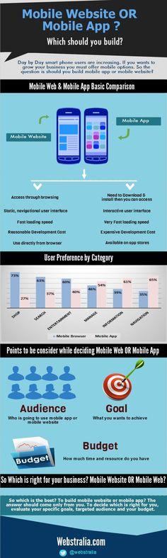 Mobile Website or Mobile App?
