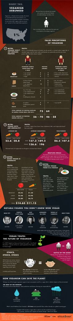 Veganism chart
