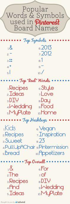 Popular Words in Pinterest Board Names