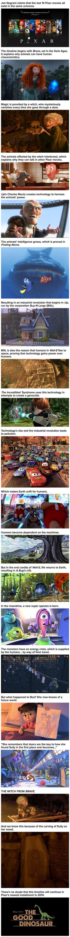 Pixar movies explained. Wow this is intense. hahaha