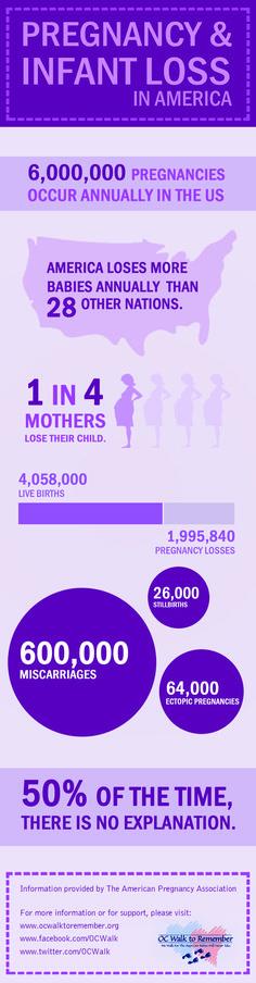 Pregnancy & Infant Loss in America