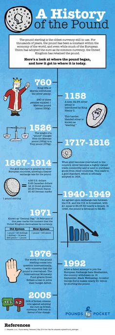 A History of the #Pound! #infographic #History #Pound