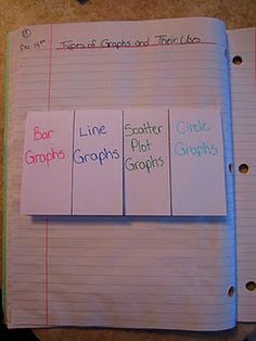 Graphing foldable - inside flaps have examples of the four graphs, and explain what they are best used for.