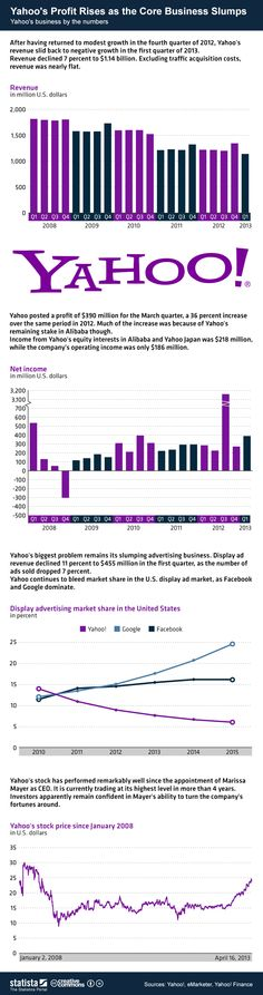 Yahoo's business in numbers #infografia #infographic