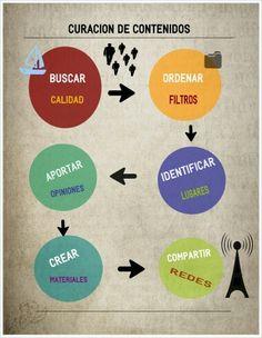 Infografía Curación de contenidos