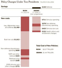 Policy changes under two presidents, from The New York Times. #politics