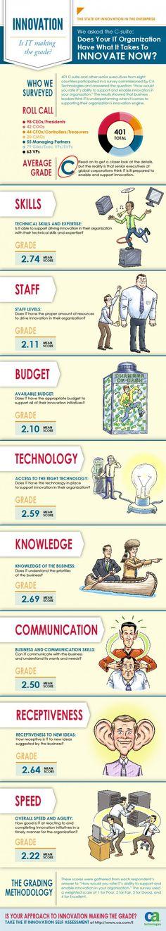IT innovation. Is IT making the grade? #innovation #albertobokos