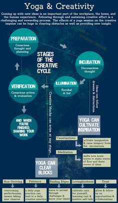 Yoga & creativity infographic | Loved and pinned by www.downdogboutique.com