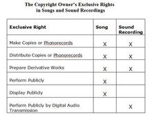 Copyright - the six (6) exclusive rights.  With respect to copyright and music, the first of these rights was granted by Congress in 1831.  The 6th and final right was granted in 1995.   There is not yet an exclusive right to prevent someone from dreaming about a copyrighted work : )