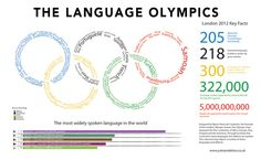 The language of the Olympics