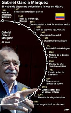 Infografía: Gabriel García Márquez - El nobel de literatura fallece en México a los 87 años.