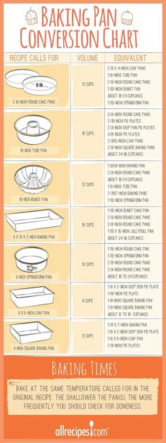 How many cupcakes will your favorite cake recipe yield? Does it make enough batter for a bundt pan?