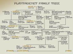 Plantagenet Family Tree