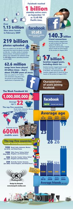 There have been 1.13 trillion likes on Facebook since launch in 2009 #FacebookFacts