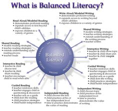 Balanced Literacy graphic