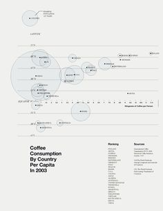 """""""Coffee Consumption"""" // A simple chart showing the information of a person's average intake of coffee in Kilograms, ordered by country, the population of the country and the distance from the equator of each of these countries. // Tracy Ma"""