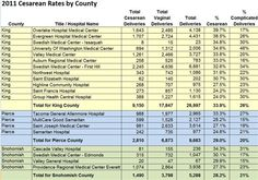 2011 cesarean and complicated deliveries rates