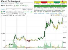 markettrendsignal KNDI