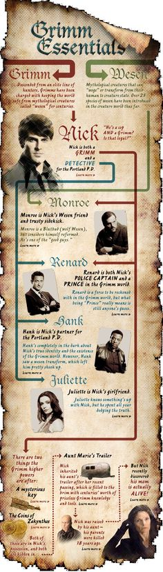 #Grimm Essentials - Learn the basics of Nick, Juliette, Hank, Captain Renard, Monroe and some of the supporting cast