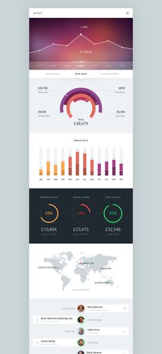 graphic design, charts, dashboard web design, graph design, activity board, white spaces, android, mobil, dashboard design
