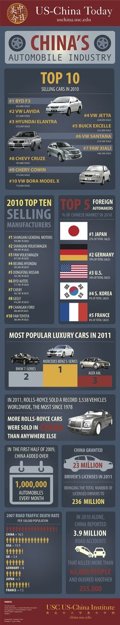 China's Car Industry