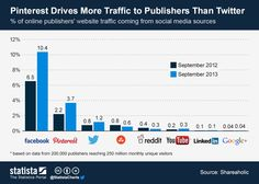 Pinterest Drives More Traffic to Publishers Than Twitter