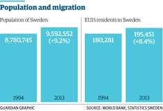 3/3 Twenty years since Sweden voted to join the EU - what's changed? http://gu.com/p/4398k/tw via @GuardianData @grbarnett