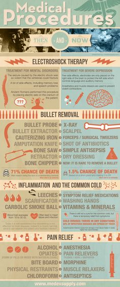 Medical procedures: Then and Now