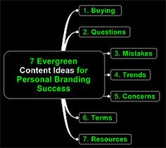 7 Content Ideas for...