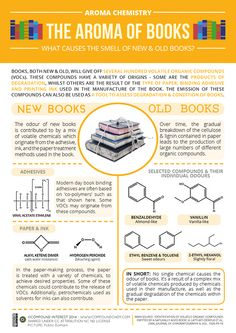 The chemistry of what causes new and old book smells. Do you like the smell of old or new books? The chemical break down explained.