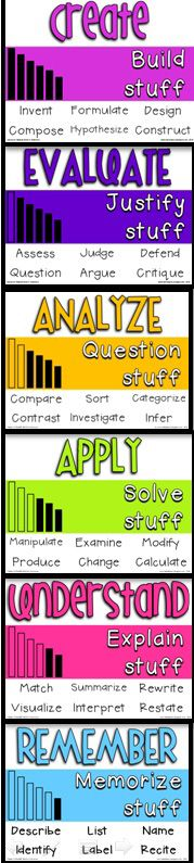 Simplified take of Blooms Taxonomy: 'build, justify, question, solve, explain and memorise stuff' [infographic]