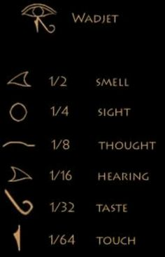 Meaning of the 6 parts of the Eye of Horus or Wadjet.
